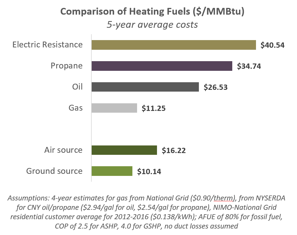 heat pump estimated operating costs