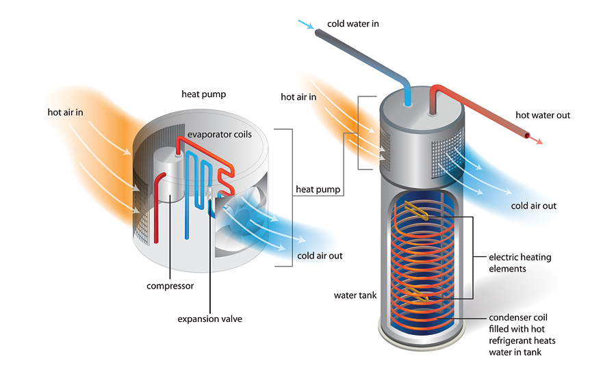 11diagram showing how the compressor coils pull heat from the air and use it to heat water